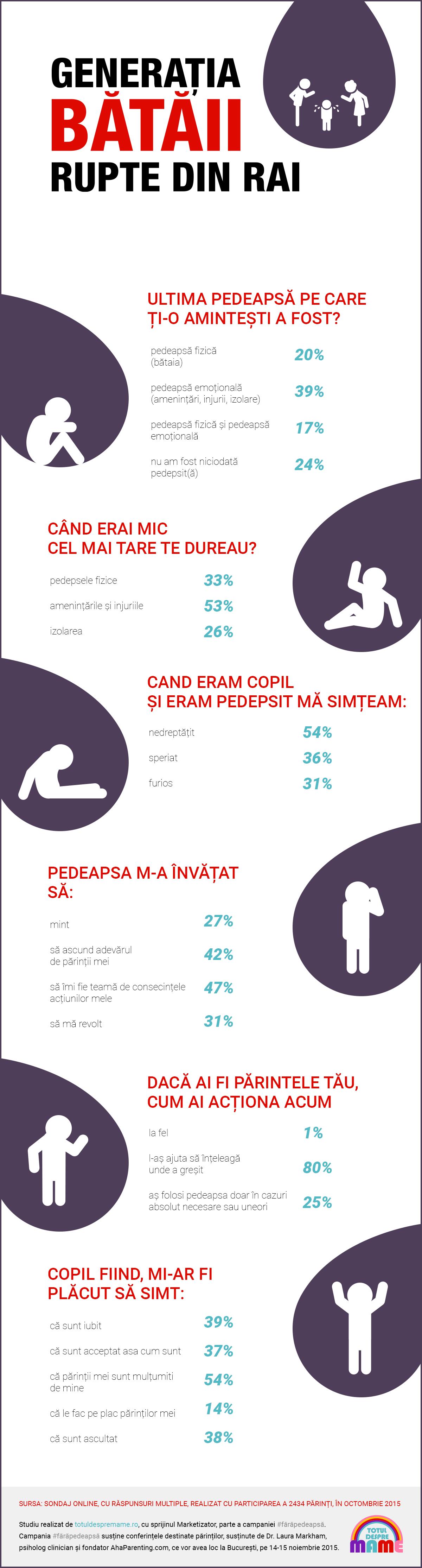 Infografia GENERATIA BATAII RUPTE DIN RAI (1)